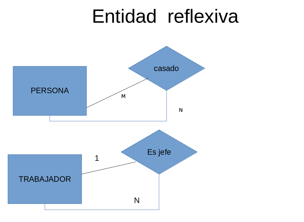 Entidadreflexiva.png