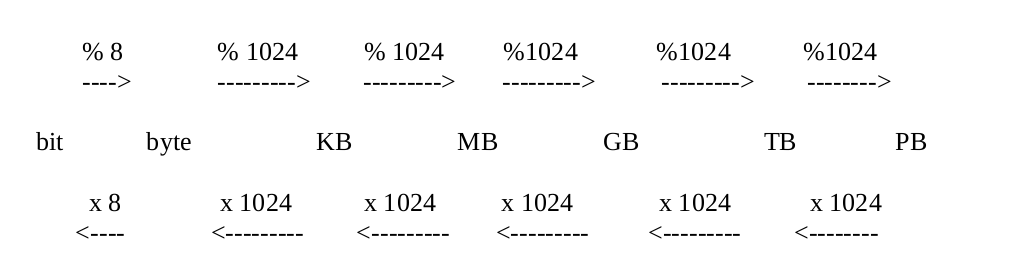 UF1 escala conversion.png