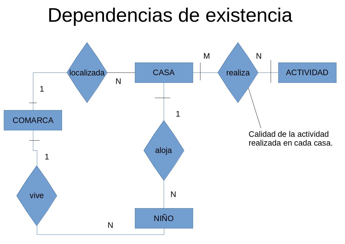 Dependencia-existencia.png